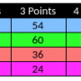 Interhouse Results Jan/Feb 2018
